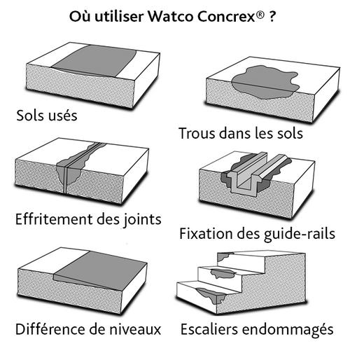 """""""Watco Concrex, mortier époxy pour la réparation au platoir des bétons endommagés"""""""